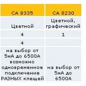 Таблица сравнения анализаторов качества электрической энергии Flukes и Chauvin Arnoux