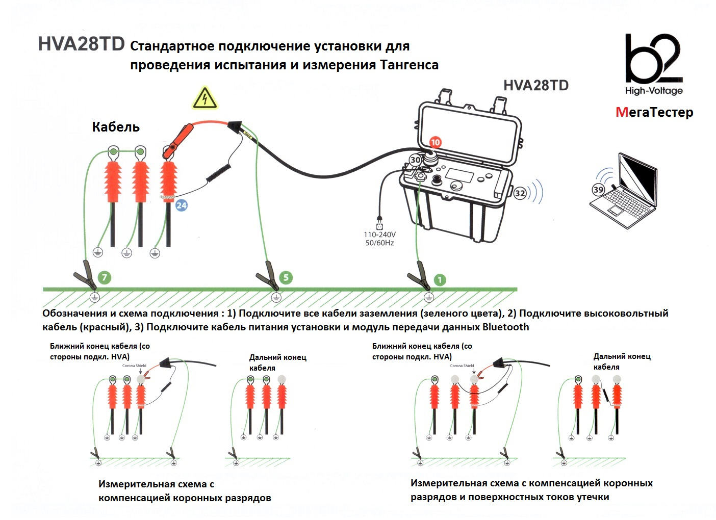 испытания высоковольтного кабеля: